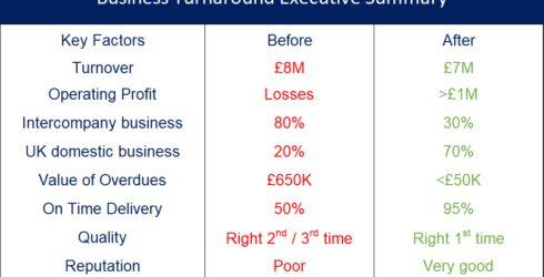 Turnaround Executive Summary